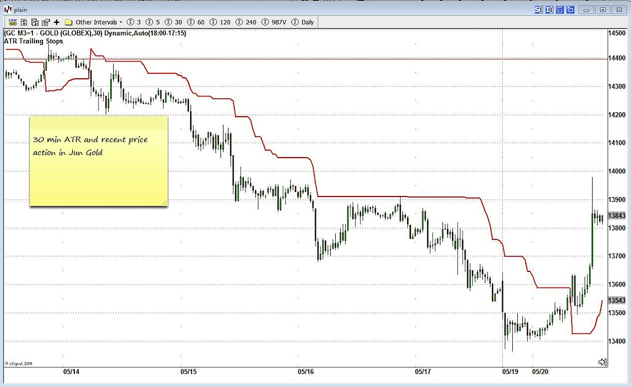 gold trading chart with ATR