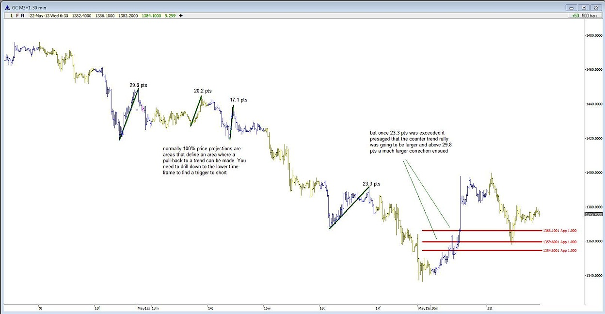 gold trading trend chart