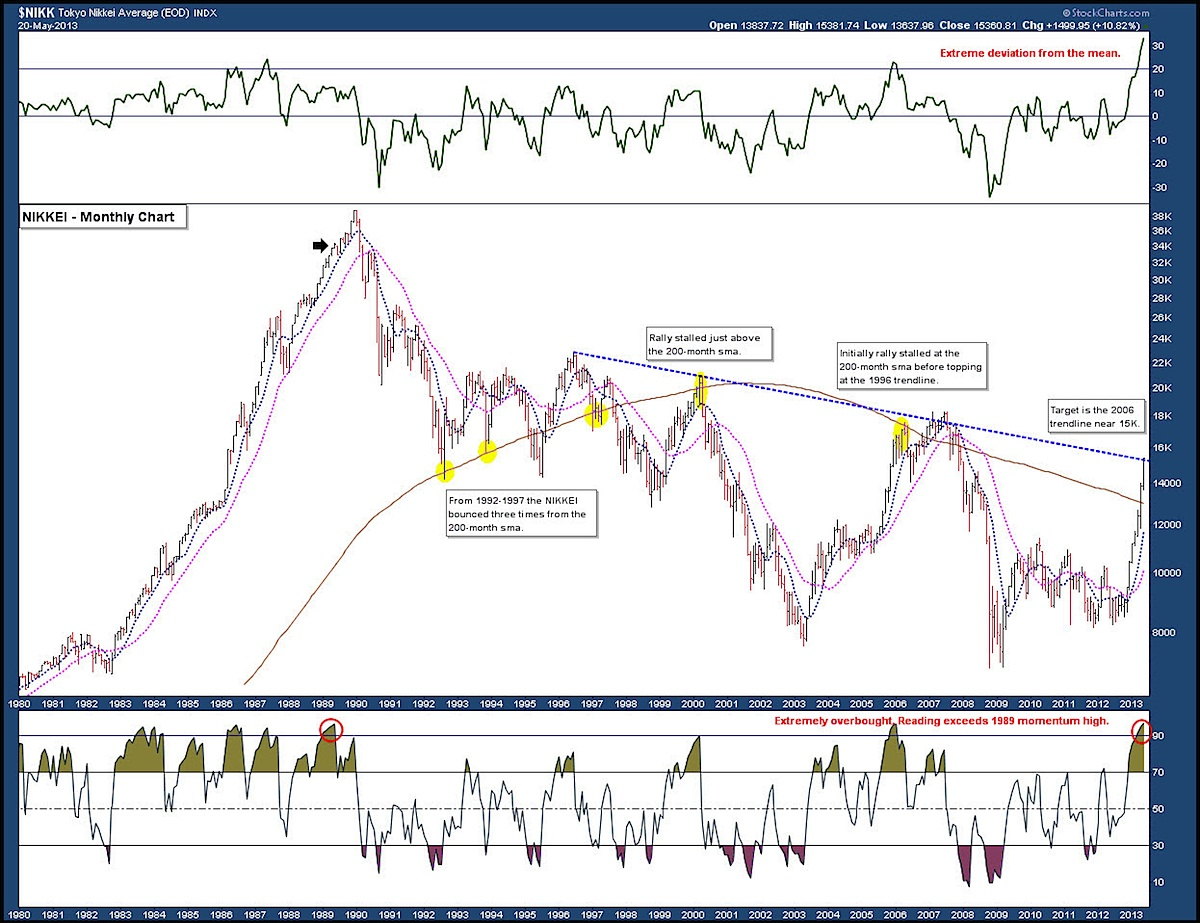 Nikkei 225 historical chart