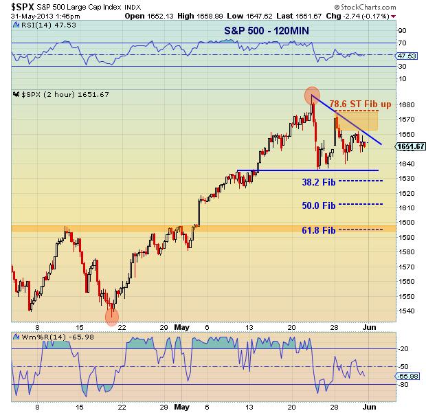 S&P 500 May 31_2013