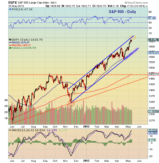 SPX daily channel chart