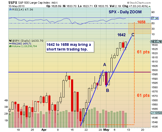 SPX daily zoom