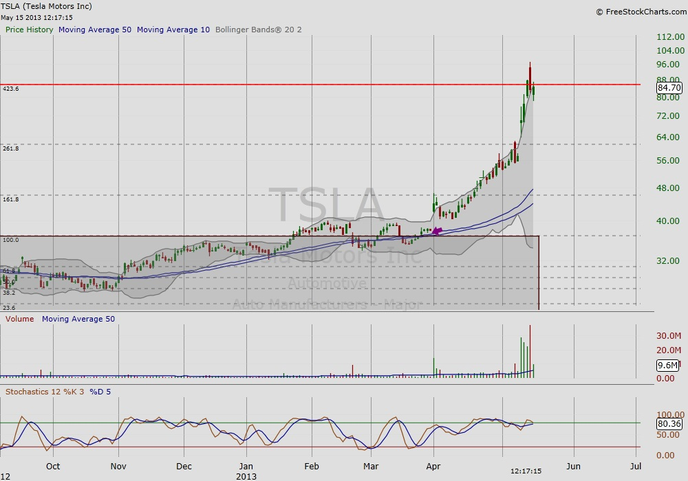 Quotes for Tesla Stock