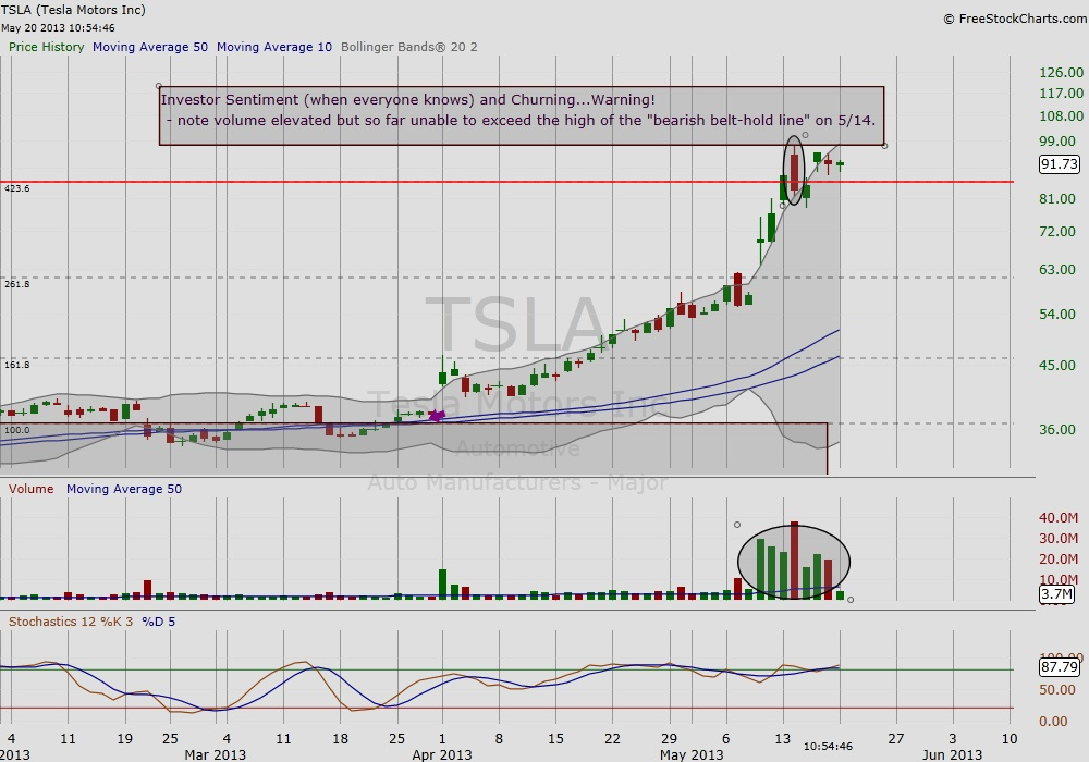GO IN-DEPTH ON Tesla STOCK