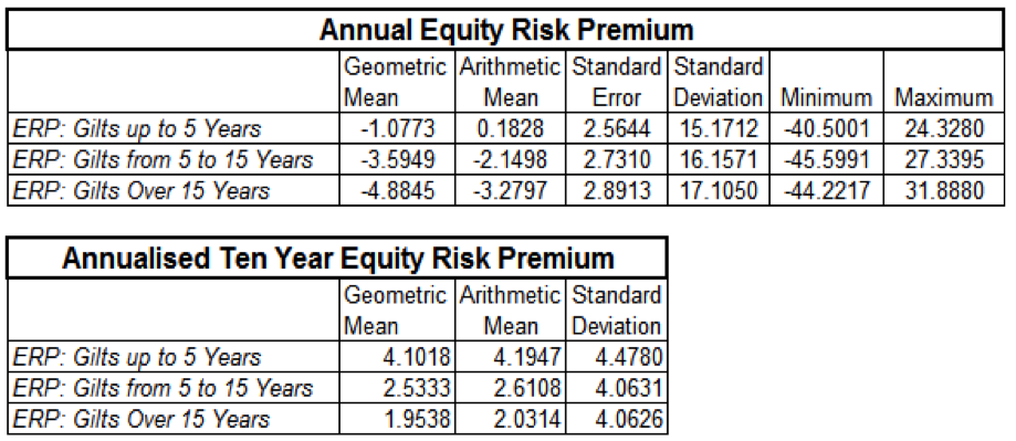 annual equity risk premium_gilts_duration