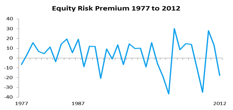 equity risk premium historical data set 1977 to 2012