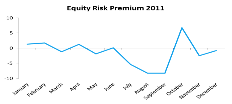equity risk premium historical data, 2011
