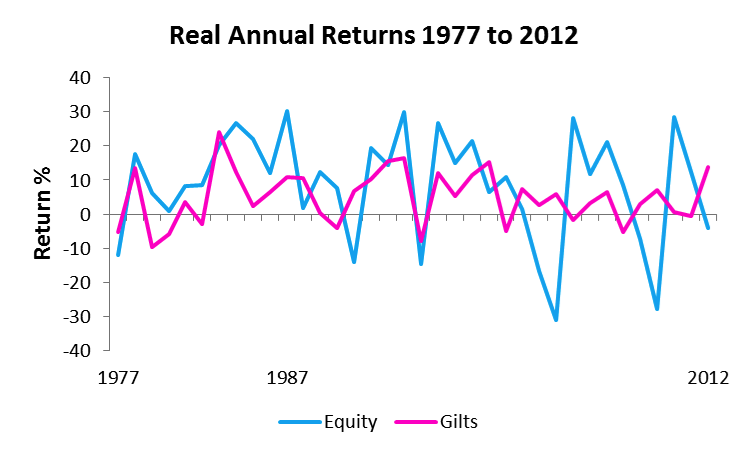 equity vs gilts annual returns 1977 to 2012