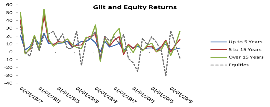 gilt vs equity returns