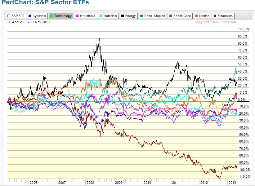 market cycle performance since 2009
