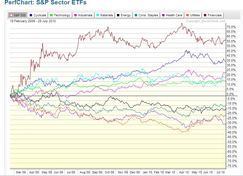 sector leadership chart 2009 to 2010