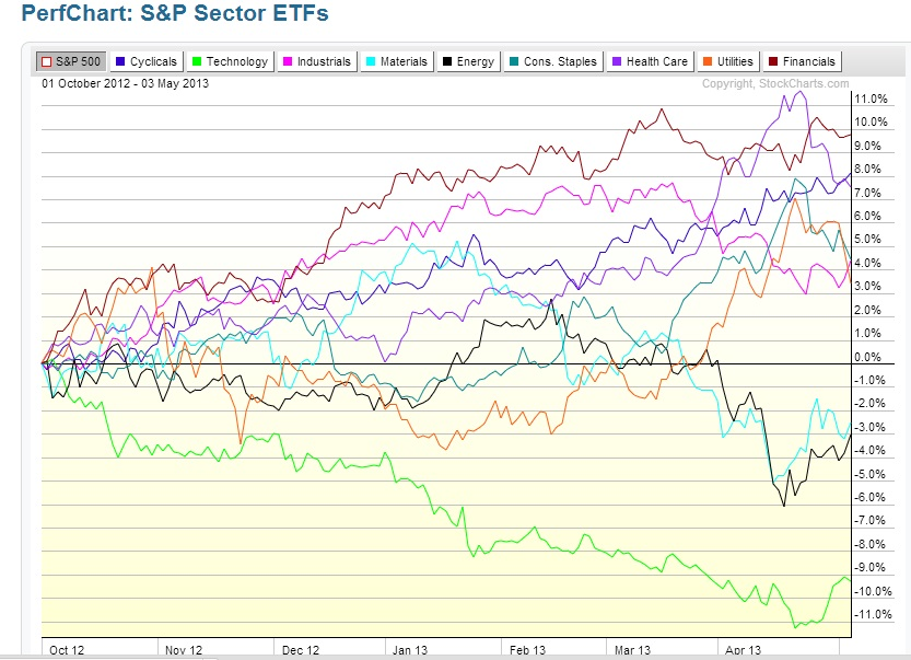 sector leadership chart 2012 to 2013