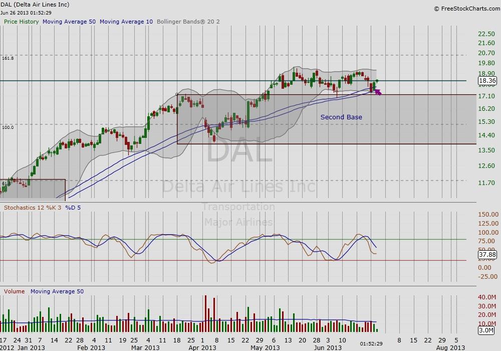 dal stock chart, time-price analysis