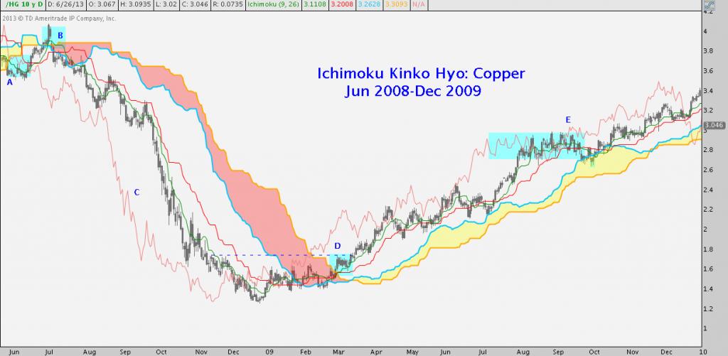 Ichimoku, Copper