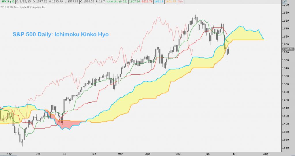 Ichimoku, S&P 500