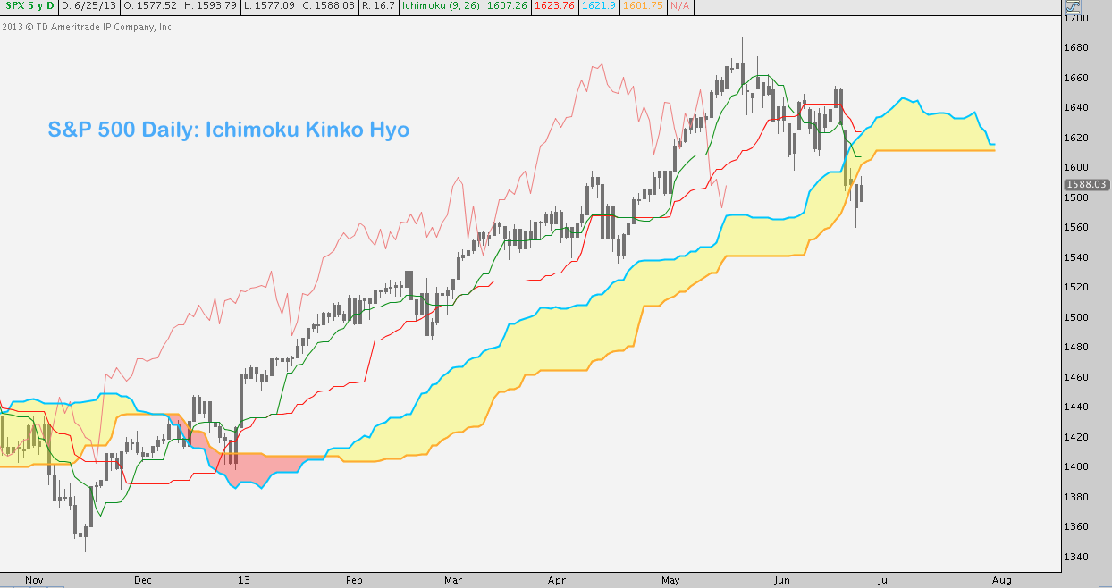 Market Masters: Analyzing Cloudy Markets with Ichimoku - See