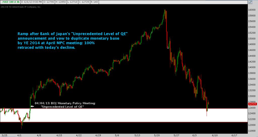 Nikkei, reversal, support