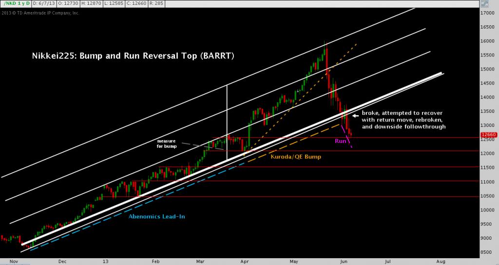 Nikkei, reversal, bump and run