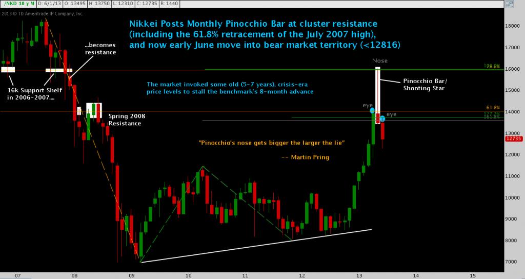 Nikkei, Pin Bar
