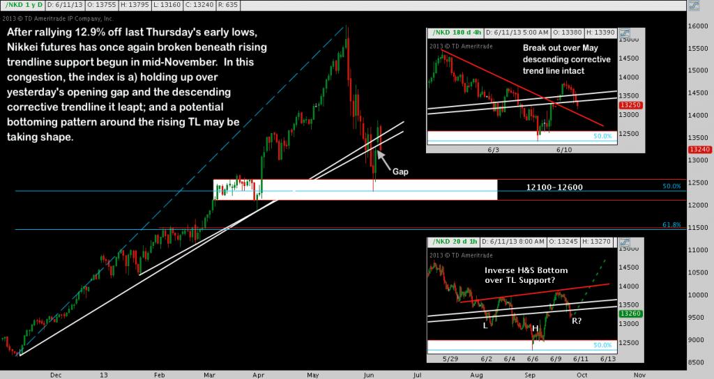 Nikkei, rising trend, head & shoulders