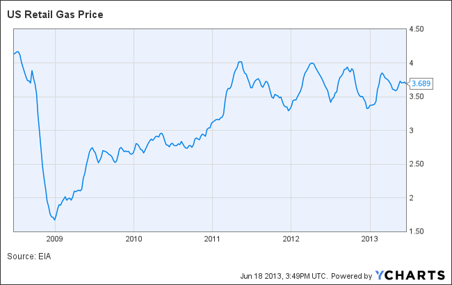 Retail gas prices historical chart