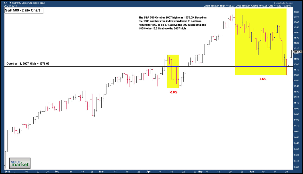 SP 500 bull market chart 2013