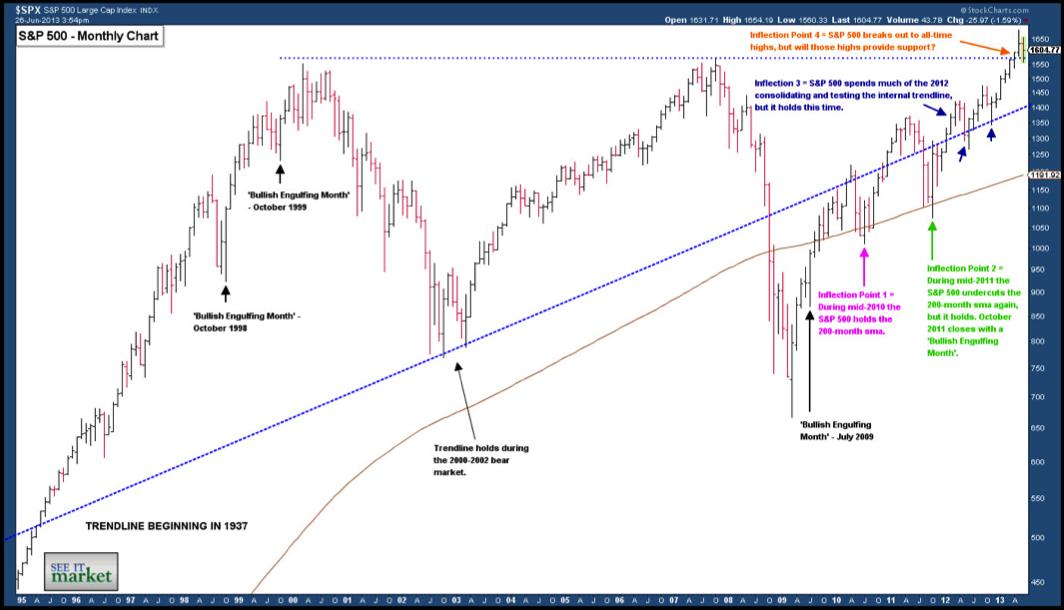 SP 500 bull market chart 1995-2013