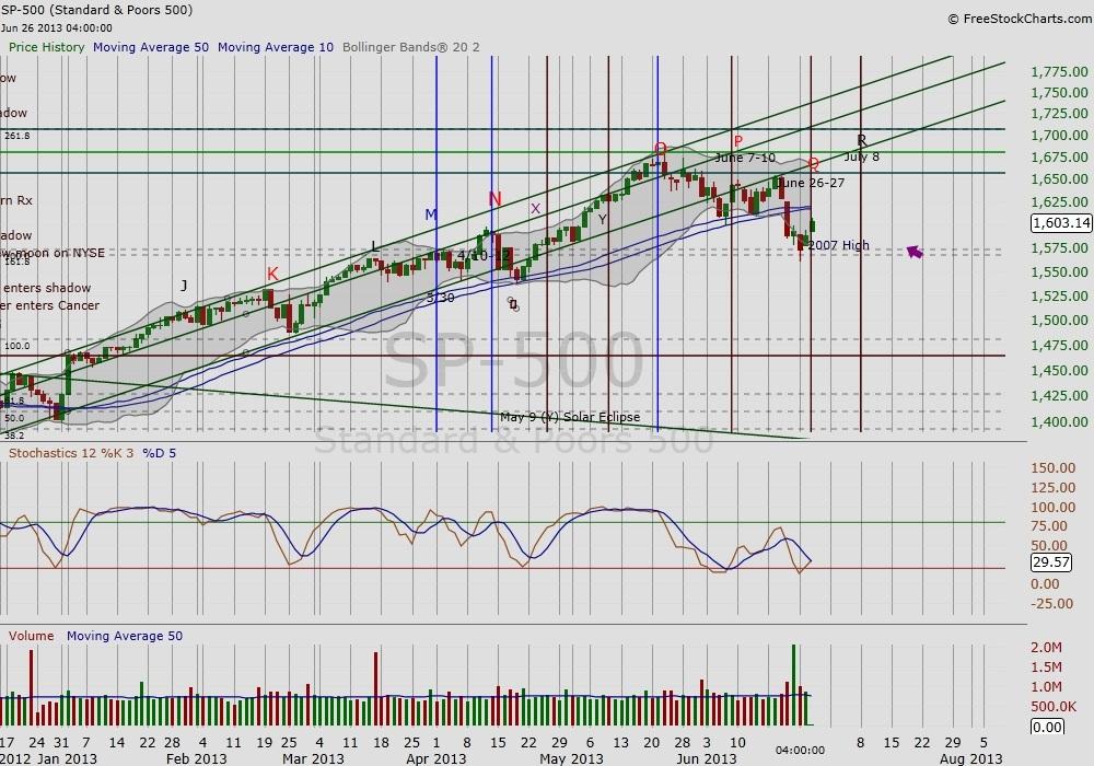 SP 500 time-price analysis chart