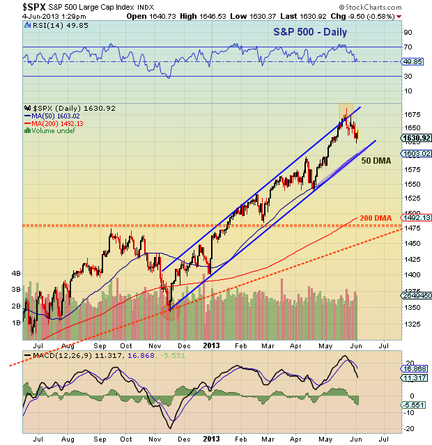 sp 500 trend line chart