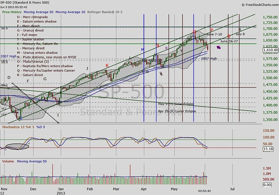 spx time and price analysis chart