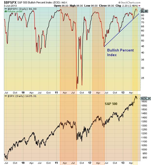 sp 500 bullish percent index chart