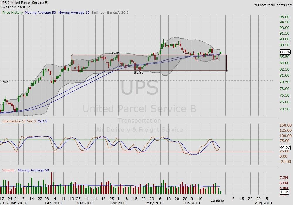 ups time-price analysis stock chart