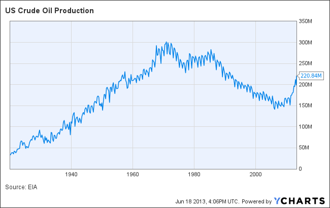 US Crude Oil production historical chart