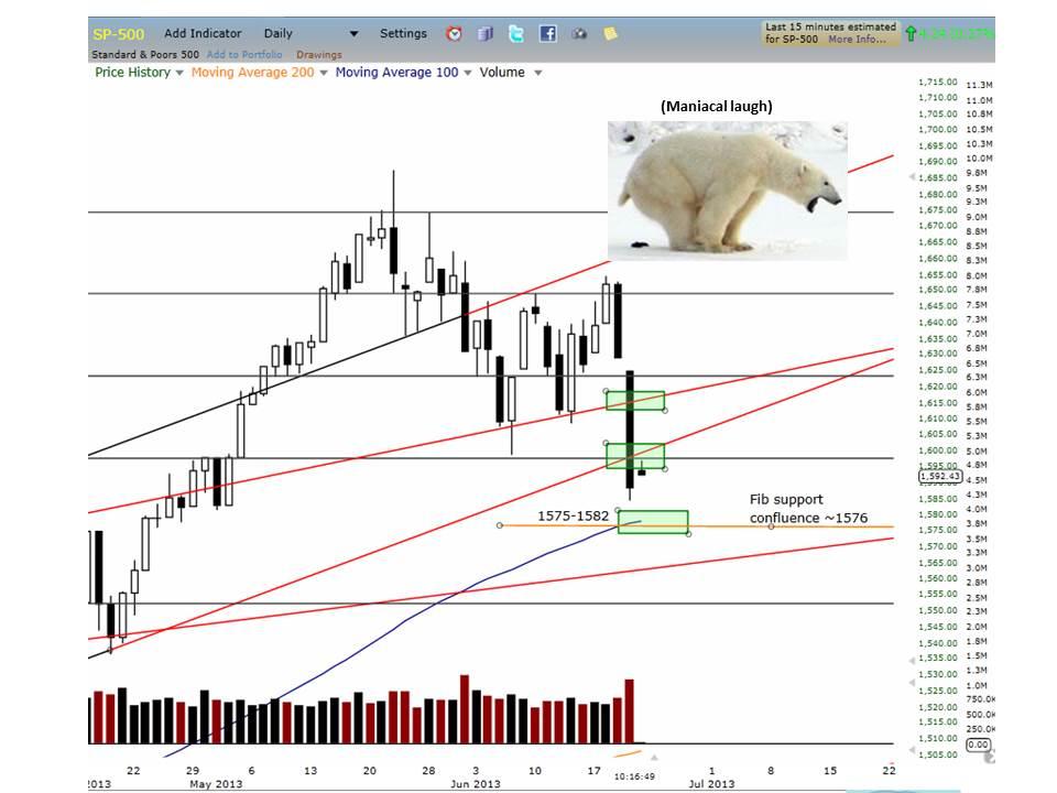 bearish equity markets