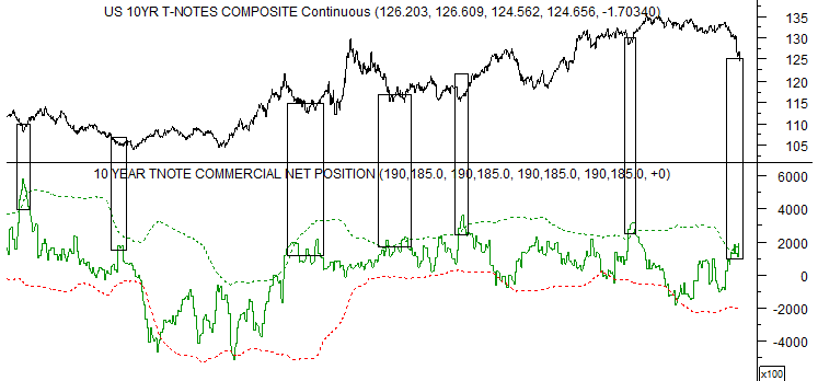COT Report for 10 year treasuries