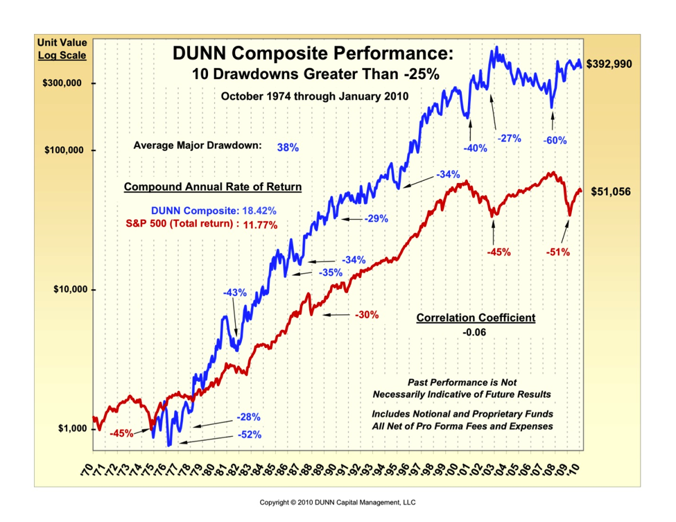 bill dunns performance chart, trend following