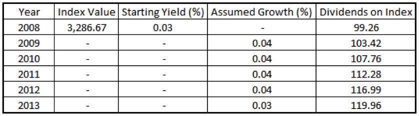 ftse dividends chart