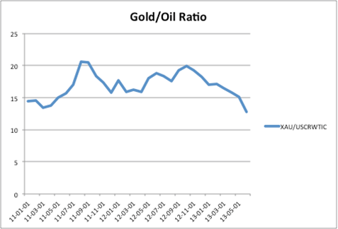 Gold to Oil ratio chart, gold bugs