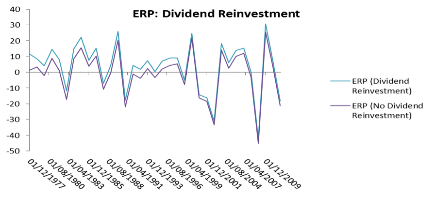 history of dividends reinvestment