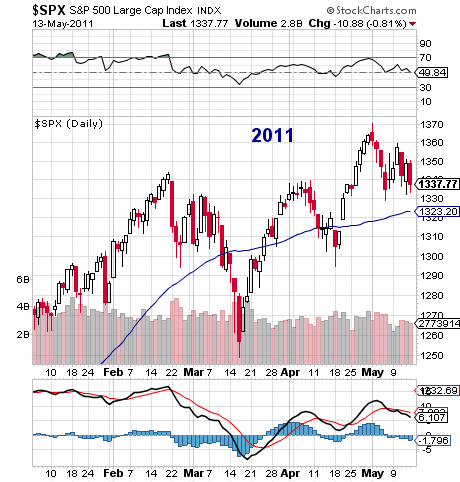 SP 500 Topping Pattern 2011