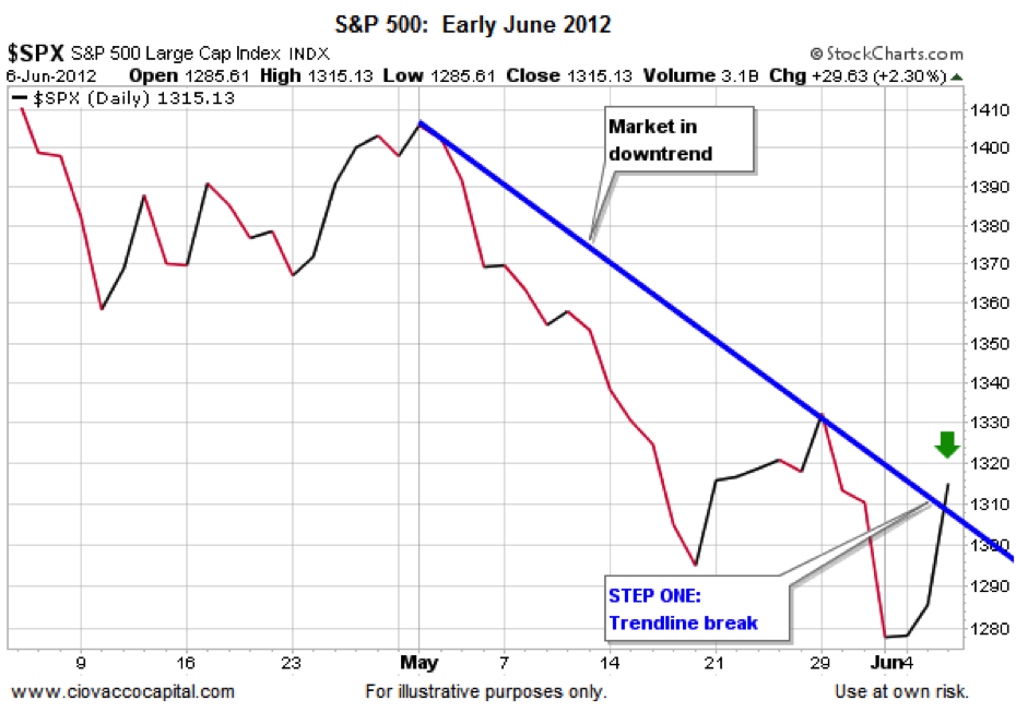 SPX stock chart, reversal trends