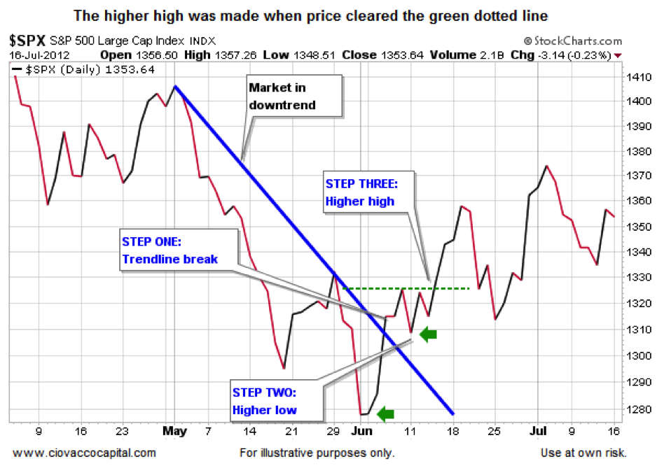 2012 stock market chart