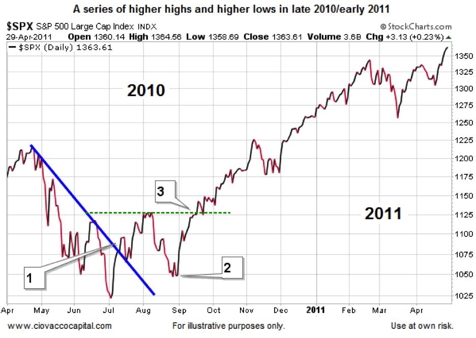 trends reversal chart