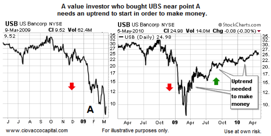 USB stock chart, market trends