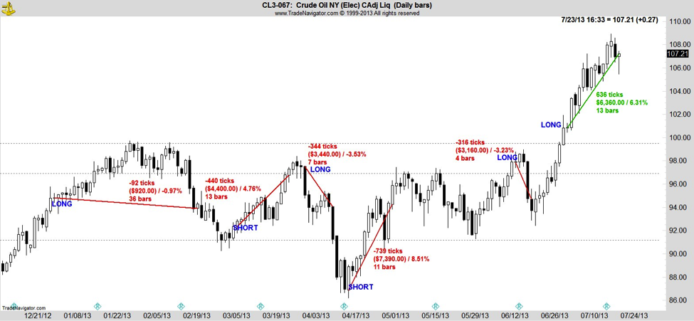 crude oil price breakout