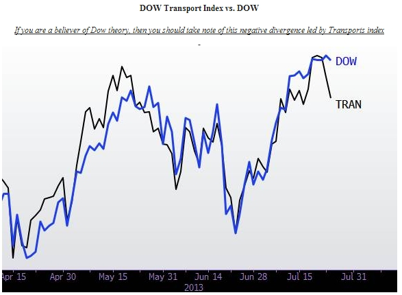 dow theory divergence