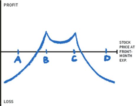 options profit chart
