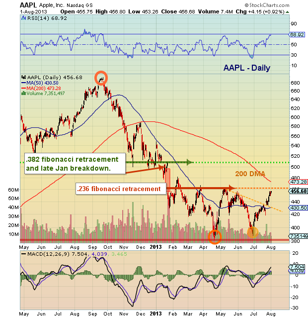 aapl breakout chart apple analysis technical ready cards