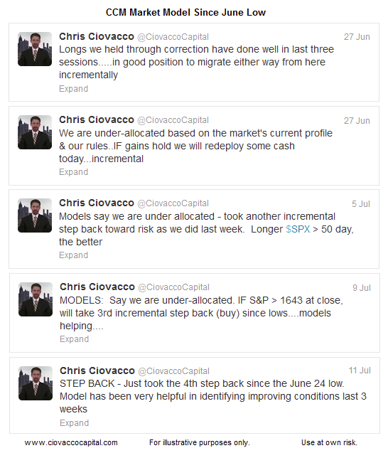 CiovaccoCapital tweets_July 2013