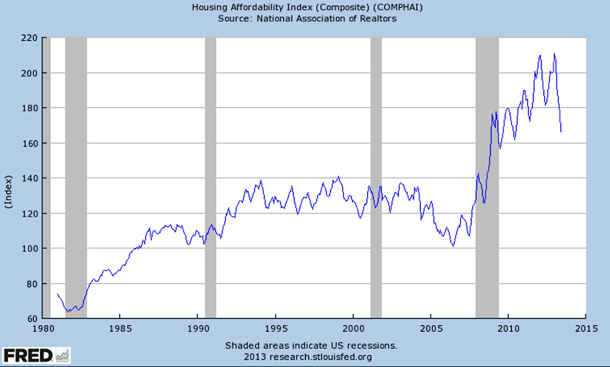 Housing Affordibility Index